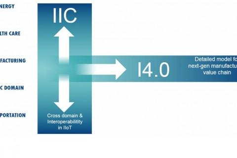 インダストリー4.0プラットフォームとIICの協力合意の裏側とは?