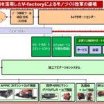 アマダのデジタル戦略 IoT活用でサポート充実「V-factory」