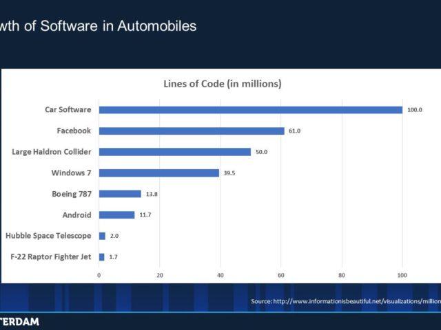 ブラックダック、自動車業界のOSS管理と安全レポート公開 自動車向けアプリの23%がOSS使用