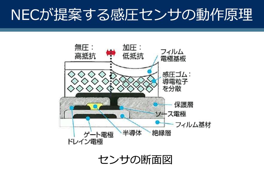 NEC「超解像度感圧センサ」説明資料より抜粋