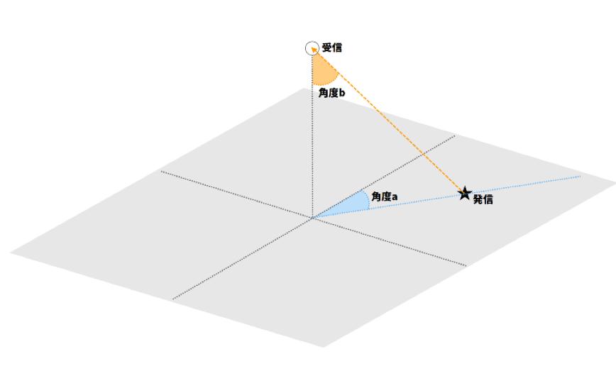 AoA(Angle of Arrival)方式の概要