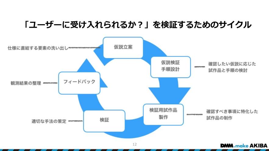 仮説→検証→フィードバックのサイクルを細かく回す