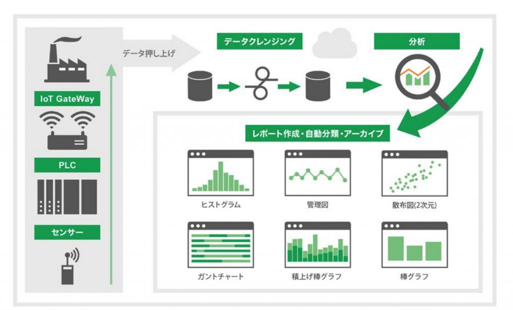 日本電産とセゾン情報システムズ、IoTクラウド分析サービスを共同事業として提供